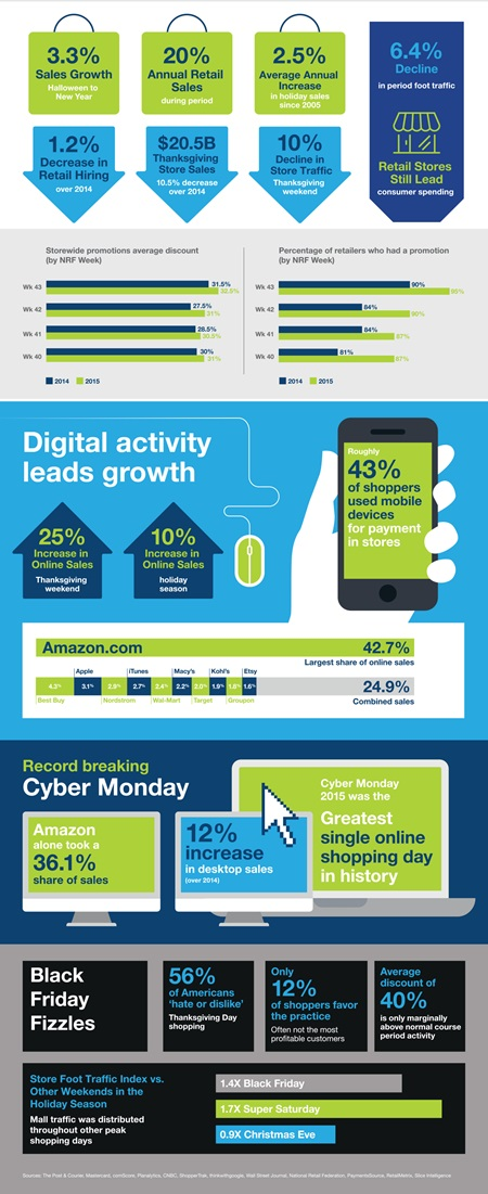 Holiday 2015 Infographic