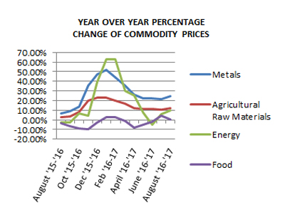 YoY Commodities